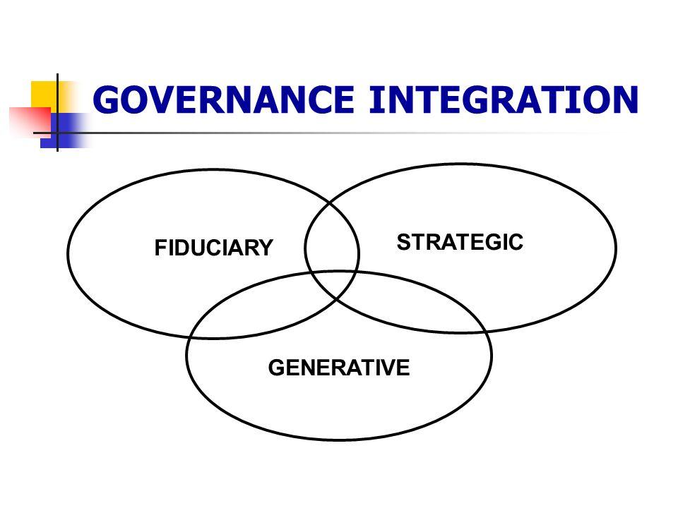 FIDUCIARY STRATEGIC GENERATIVE GOVERNANCE INTEGRATION