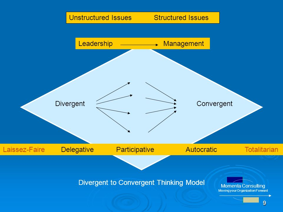 9 Divergent Convergent Divergent to Convergent Thinking Model LeadershipManagement Unstructured IssuesStructured Issues Laissez-Faire Delegative Participative Autocratic Totalitarian Momenta Consulting Moving your Organization Forward