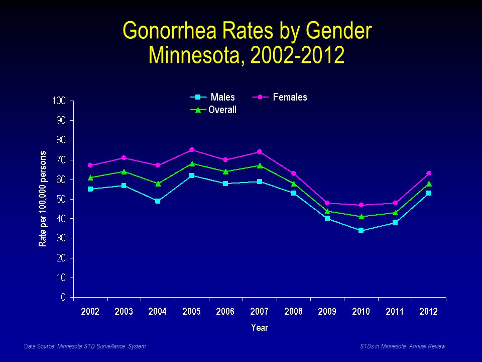 Data Source: Minnesota STD Surveillance System STDs in Minnesota: Annual Review Gonorrhea Rates by Gender Minnesota,