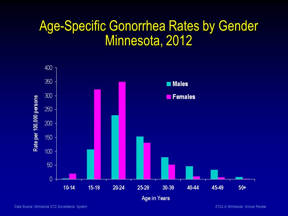 Data Source: Minnesota STD Surveillance System STDs in Minnesota: Annual Review Age-Specific Gonorrhea Rates by Gender Minnesota, 2012
