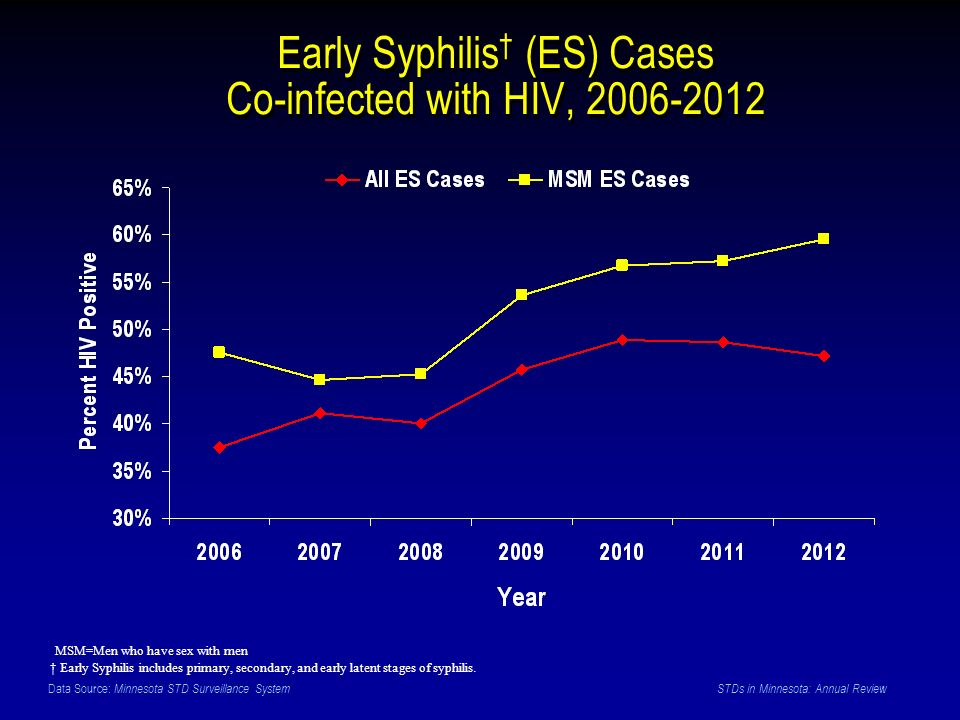 Data Source: Minnesota STD Surveillance System STDs in Minnesota: Annual Review Early Syphilis (ES) Cases Co-infected with HIV, MSM=Men who have sex with men Early Syphilis includes primary, secondary, and early latent stages of syphilis.