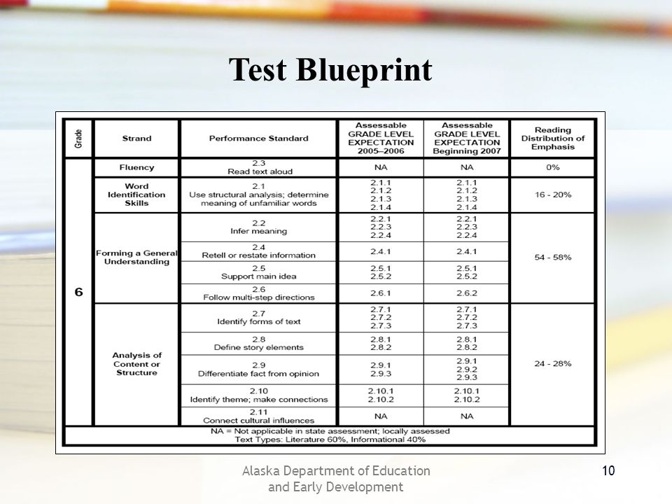 Alaska Department of Education and Early Development 10 Test Blueprint