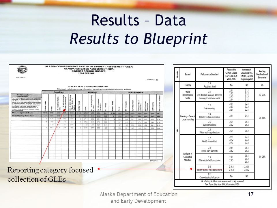 Alaska Department of Education and Early Development 17 Results – Data Results to Blueprint Reporting category focused collection of GLEs