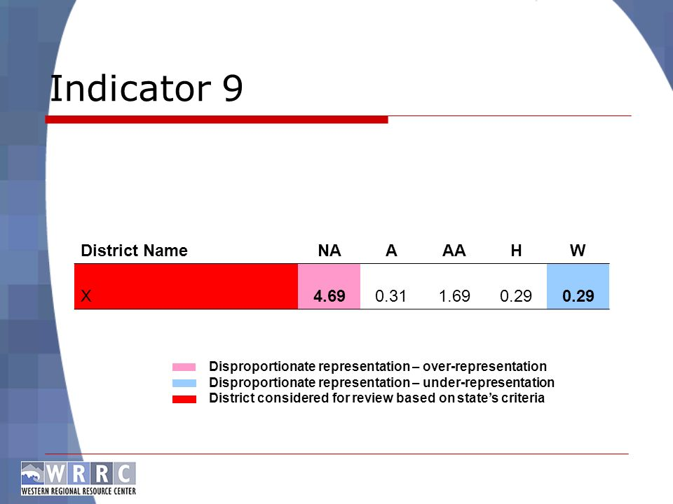 Indicator 9 Disproportionate representation – over-representation Disproportionate representation – under-representation District considered for review based on states criteria District NameNAAAAHW X