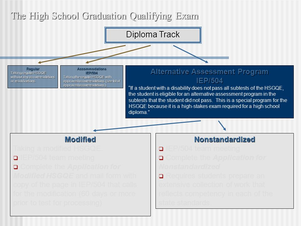 The High School Graduation Qualifying Exam Diploma Track Regular Taking regular HSGQE without any accommodations or modifications.
