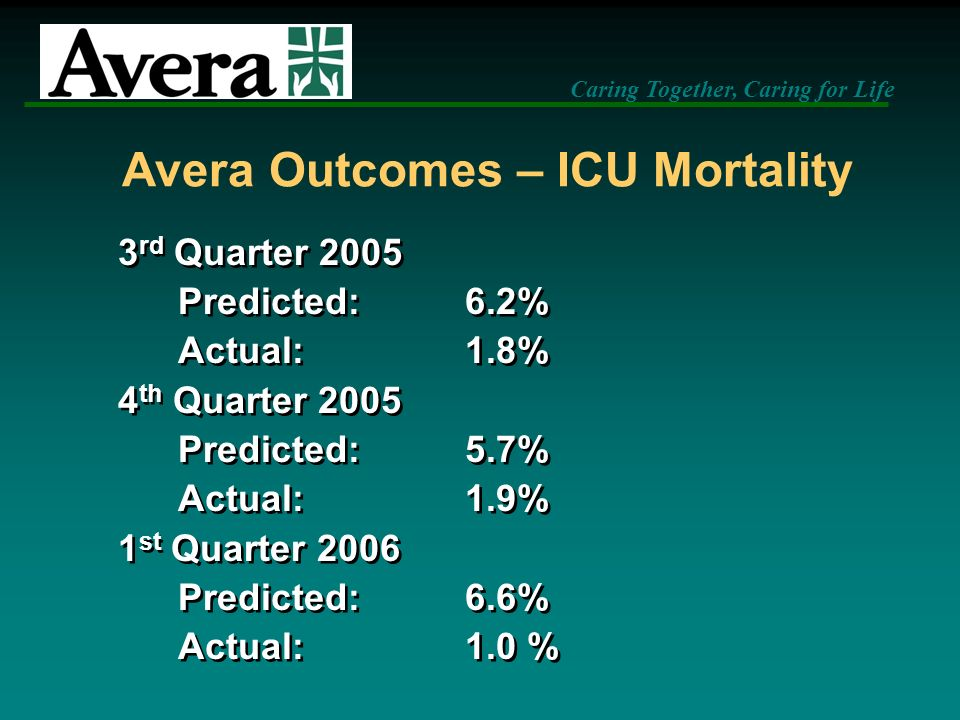 Caring Together, Caring for Life Avera Outcomes – ICU Mortality 3 rd Quarter 2005 Predicted:6.2% Actual:1.8% 4 th Quarter 2005 Predicted:5.7% Actual:1