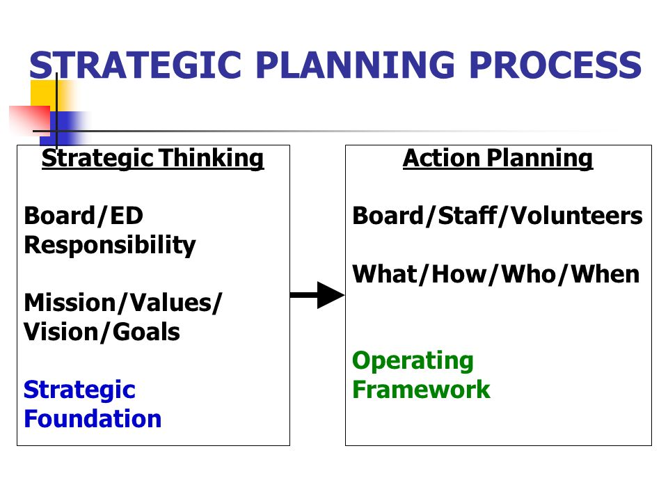 STRATEGIC PLANNING PROCESS Strategic Thinking Board/ED Responsibility Mission/Values/ Vision/Goals Strategic Foundation Action Planning Board/Staff/Volunteers What/How/Who/When Operating Framework
