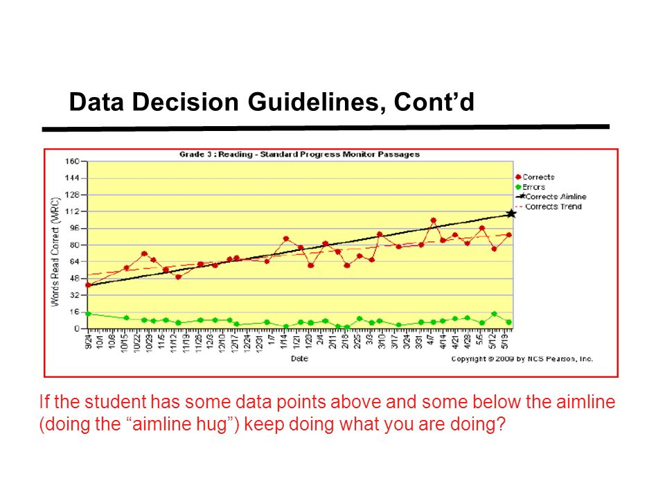 Data Decision Guidelines, Contd If the student has some data points above and some below the aimline (doing the aimline hug) keep doing what you are d