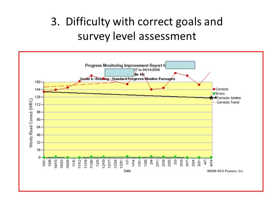 3. Difficulty with correct goals and survey level assessment