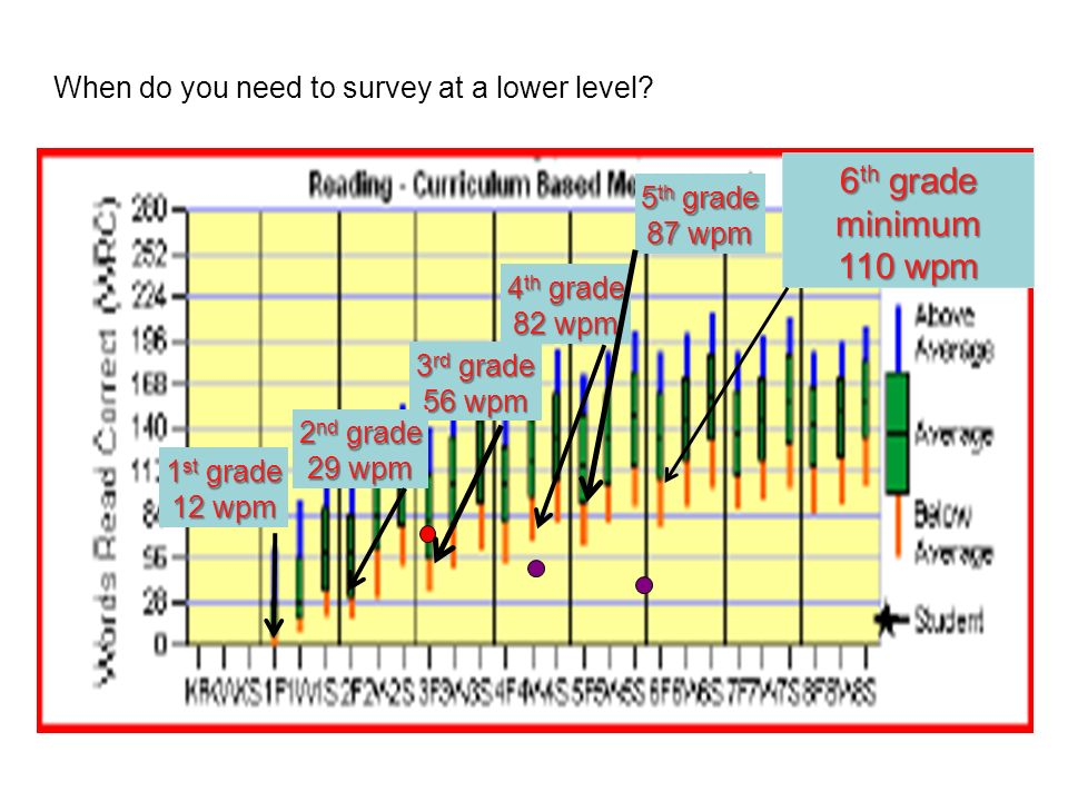 When do you need to survey at a lower level? 6 th grade minimum 110 wpm 5 th grade 87 wpm 4 th grade 82 wpm 3 rd grade 56 wpm 2 nd grade 29 wpm 1 st g
