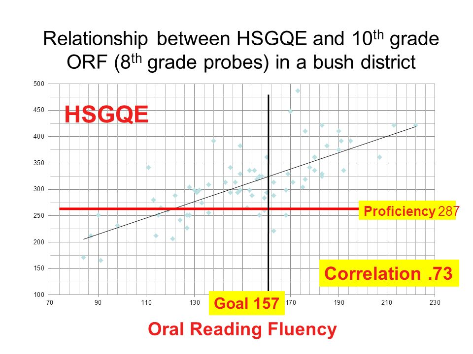 Relationship between HSGQE and 10 th grade ORF (8 th grade probes) in a bush district Oral Reading Fluency HSGQE Proficiency 287 Correlation.73 Goal 1
