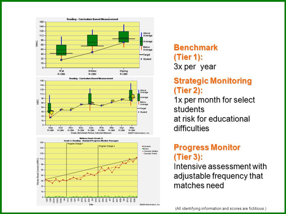 Benchmark (Tier 1): 3x per year Strategic Monitoring (Tier 2): 1x per month for select students at risk for educational difficulties Progress Monitor (Tier 3): Intensive assessment with adjustable frequency that matches need (All identifying information and scores are fictitious.)