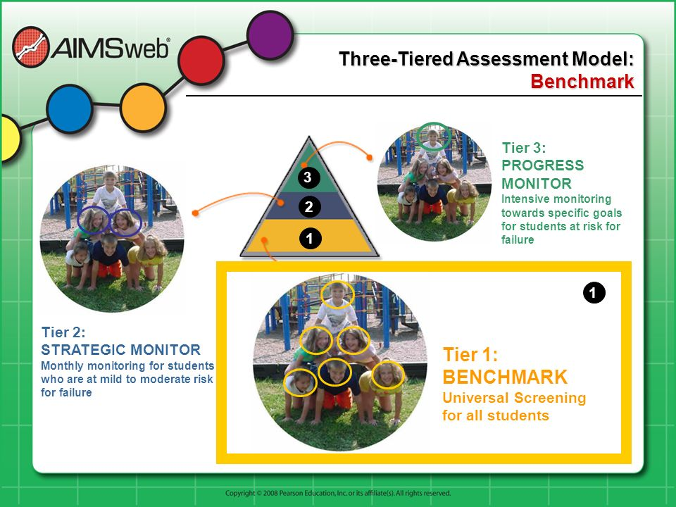 Three-Tiered Assessment Model: Benchmark Tier 1: BENCHMARK Universal Screening for all students Tier 2: STRATEGIC MONITOR Monthly monitoring for students who are at mild to moderate risk for failure Tier 3: PROGRESS MONITOR Intensive monitoring towards specific goals for students at risk for failure 1 2 3 1