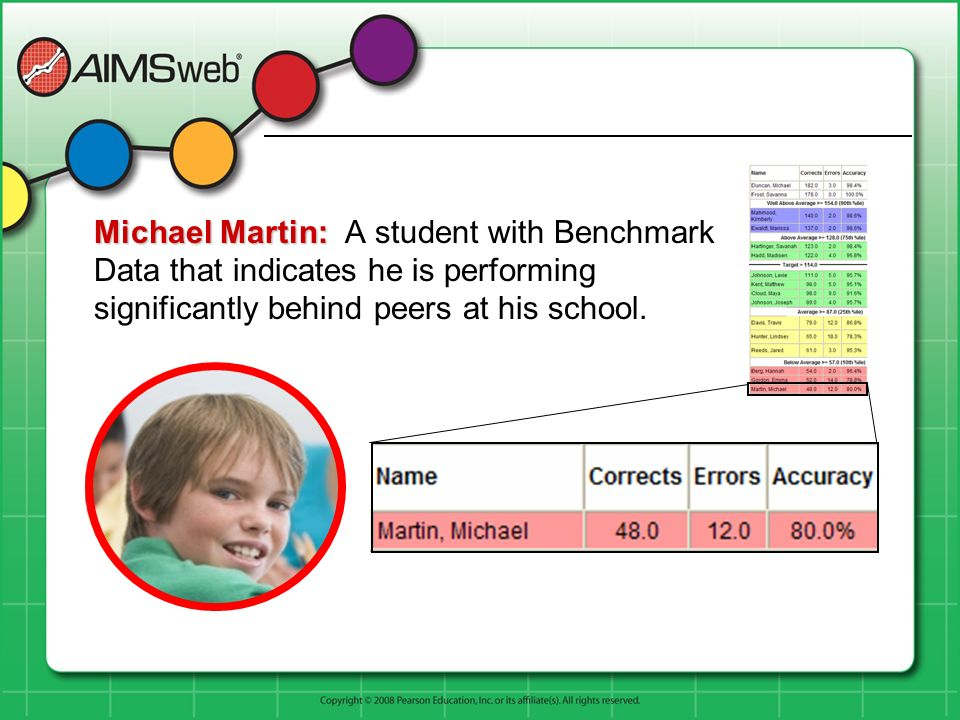 Fall Benchmark Data for Michael Martin Martin, Michael: Grade 5 (All identifying information and scores are fictitious.)