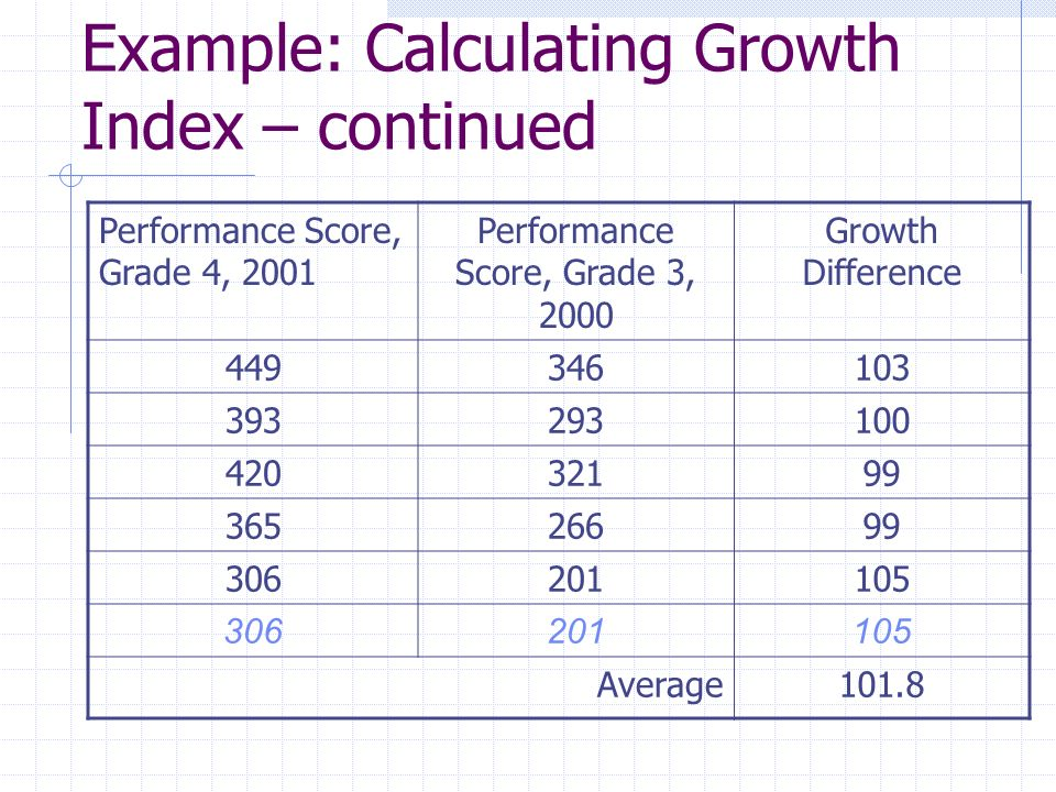 Example: Calculating Growth Index – continued Performance Score, Grade 4, 2001 Performance Score, Grade 3, 2000 Growth Difference 449346103 393293100 42032199 36526699 306201105 306201105 Average101.8