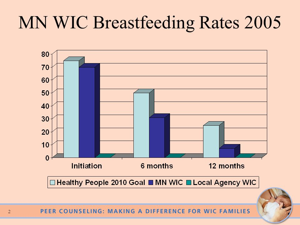 1 Breastfeeding: A WIC Priority Improves health outcomes for infants –Fewer infections and disease –Improved IQ –Lower rates of obesity and diabetes I