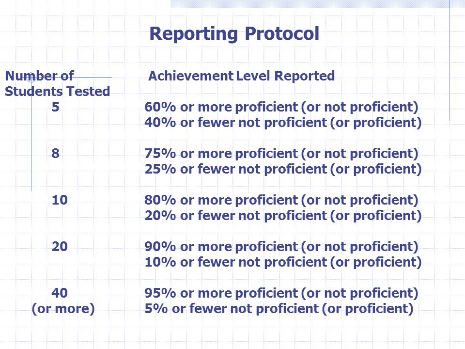 Number of Achievement Level Reported Students Tested 560% or more proficient (or not proficient) 40% or fewer not proficient (or proficient) 875% or m