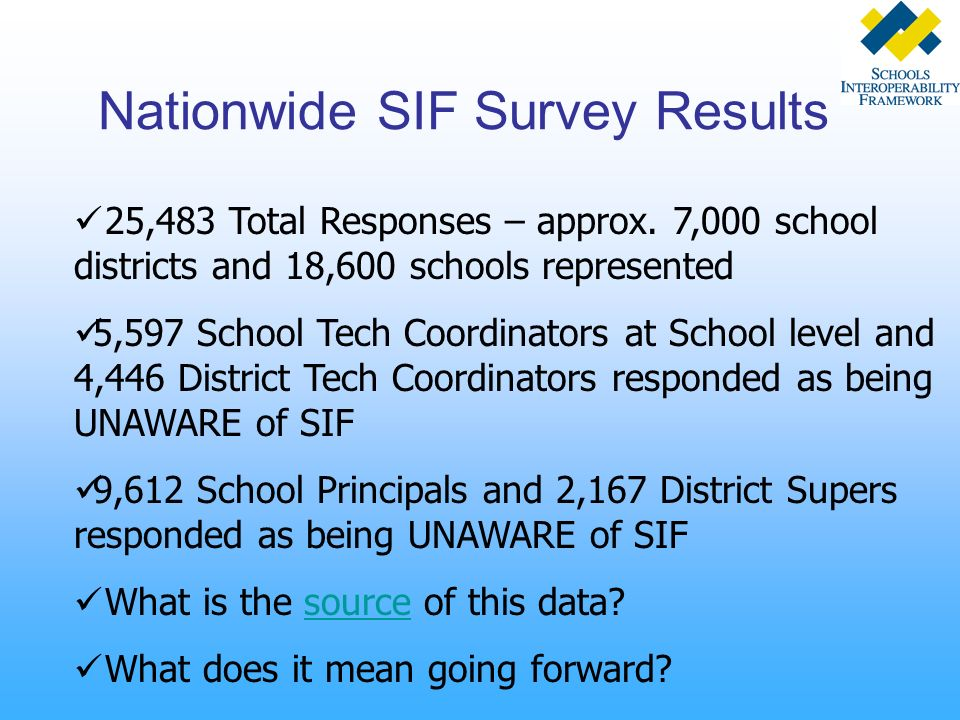 25,483 Total Responses – approx. 7,000 school districts and 18,600 schools represented 5,597 School Tech Coordinators at School level and 4,446 Distri
