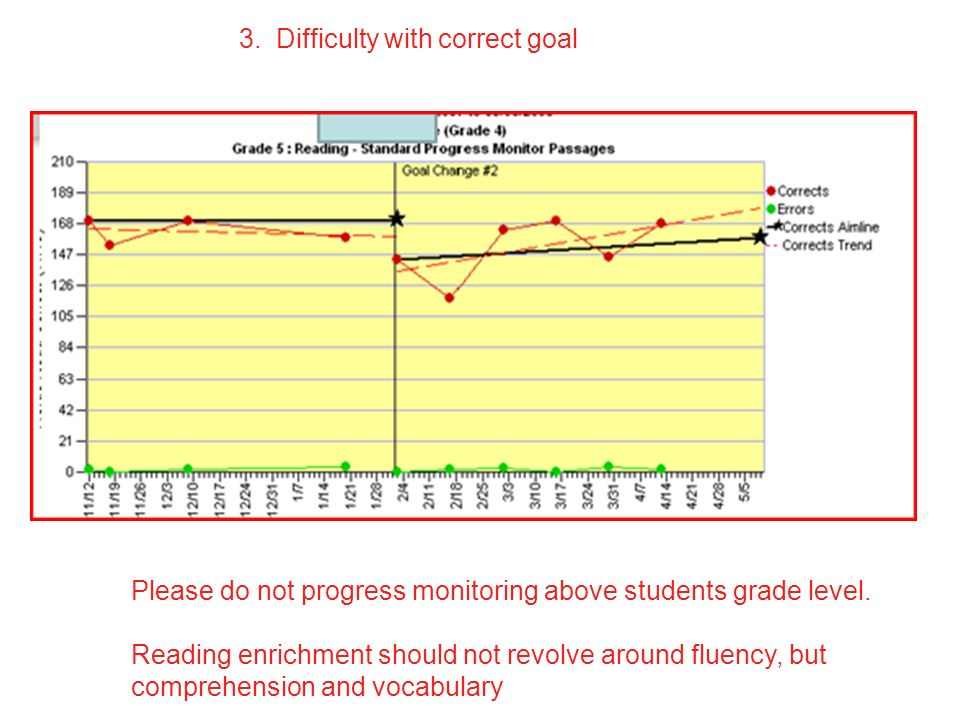 3. Difficulty with correct goal Please do not progress monitoring above students grade level.