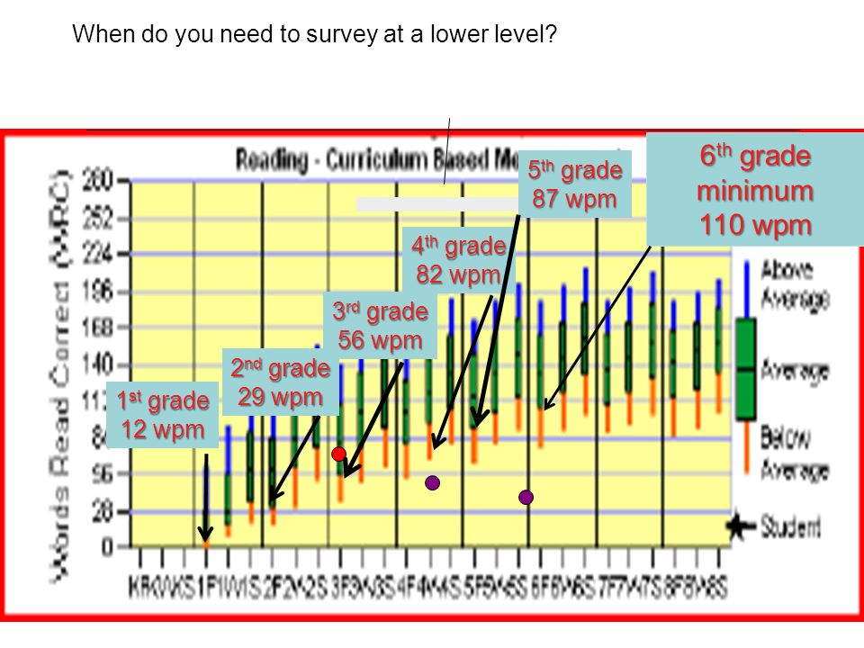 When do you need to survey at a lower level.