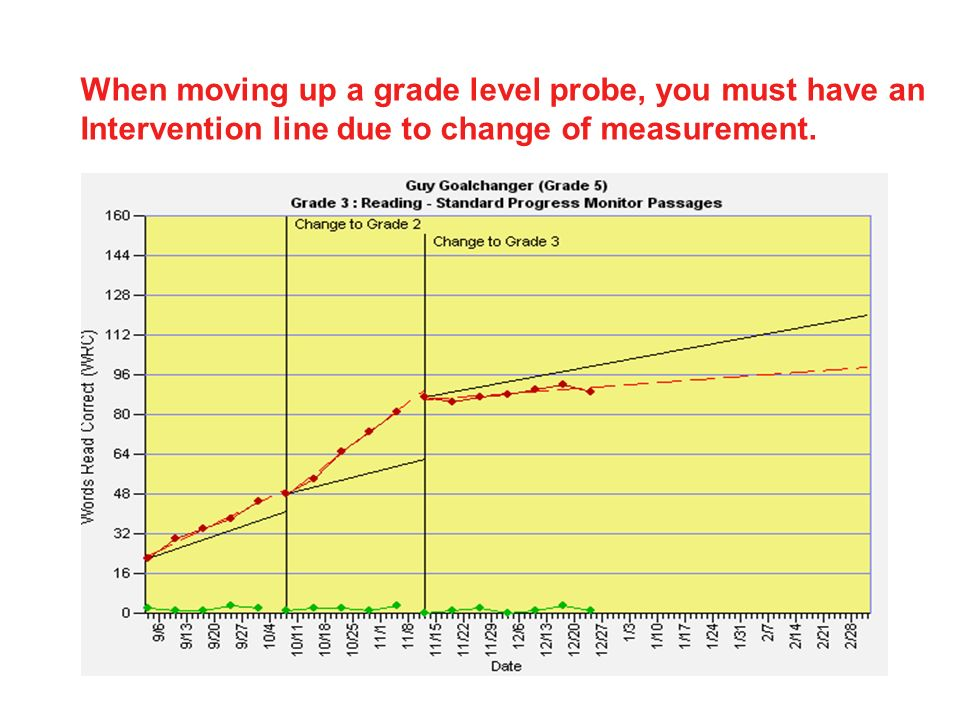 When moving up a grade level probe, you must have an Intervention line due to change of measurement.