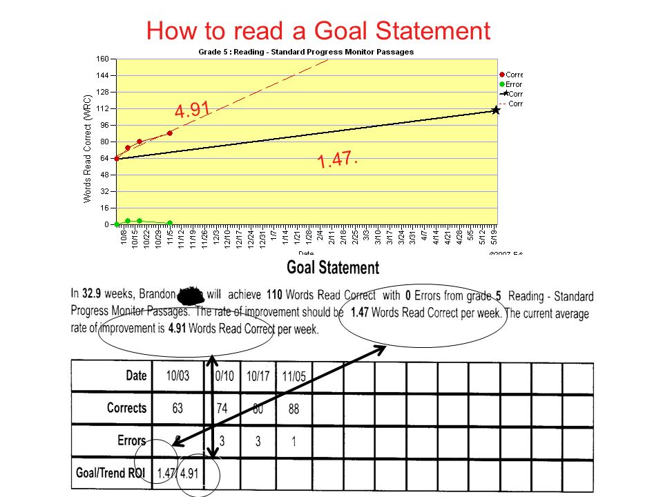 How to read a Goal Statement