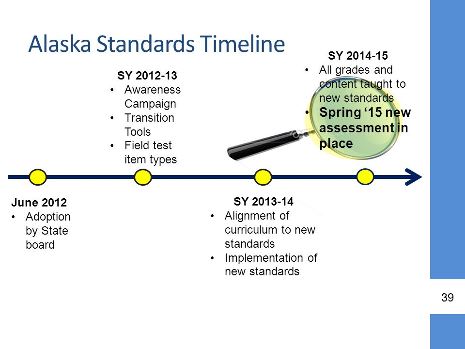 Alaska Standards Timeline June 2012 Adoption by State board SY 2012-13 Awareness Campaign Transition Tools Field test item types SY 2014-15 All grades