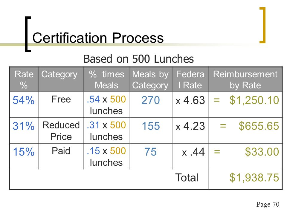 Page 70 Certification Process Rate % Category% times Meals Meals by Category Federa l Rate Reimbursement by Rate 54% Free.54 x 500 lunches 270 x 4.63= $1, % Reduced Price.31 x 500 lunches 155 x 4.23= $ % Paid.15 x 500 lunches 75 x.44= $33.00 Total$1, Based on 500 Lunches
