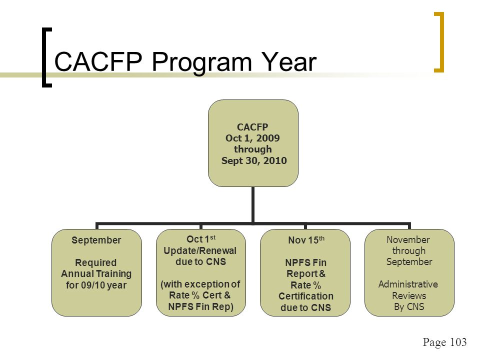 Page 103 CACFP Program Year CACFP Oct 1, 2009 through Sept 30, 2010 Oct 1 st Update/Renewal due to CNS (with exception of Rate % Cert & NPFS Fin Rep) November through September Administrative Reviews By CNS September Required Annual Training for 09/10 year Nov 15 th NPFS Fin Report & Rate % Certification due to CNS