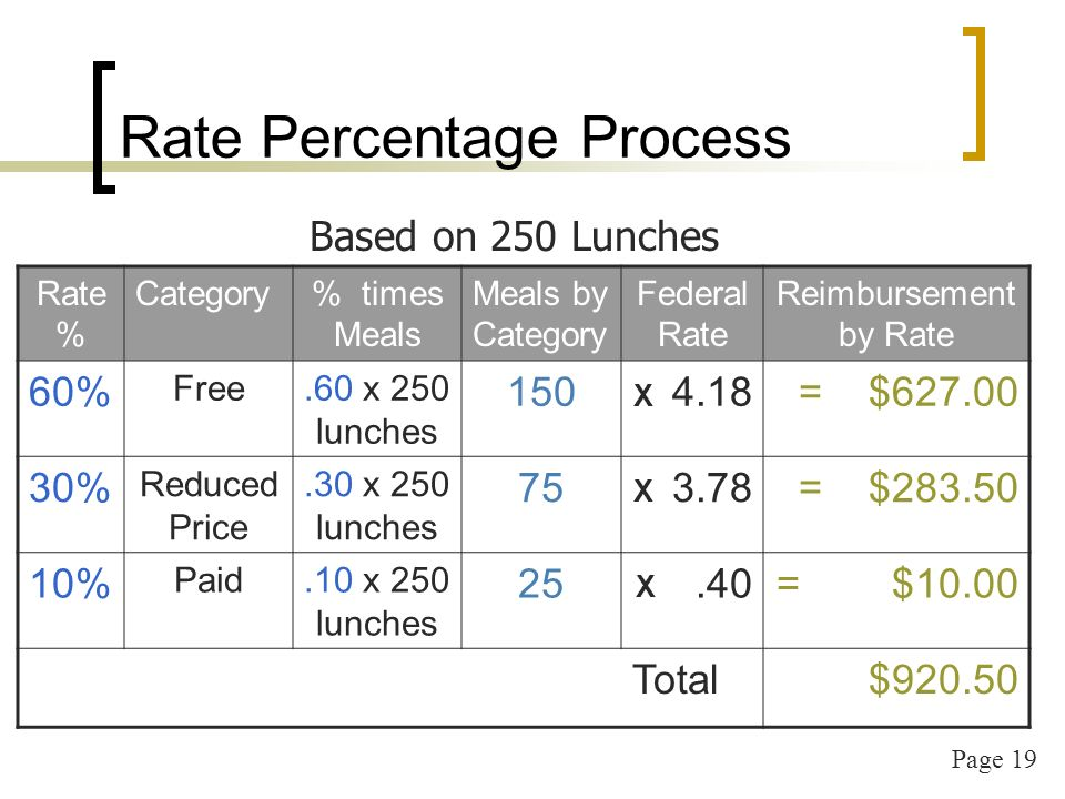 Page 19 Rate Percentage Process Rate % Category% times Meals Meals by Category Federal Rate Reimbursement by Rate 60% Free.60 x 250 lunches 150 X 4.18= $ % Reduced Price.30 x 250 lunches 75 X 3.78= $ % Paid.10 x 250 lunches 25 X.40= $10.00 Total$ Based on 250 Lunches