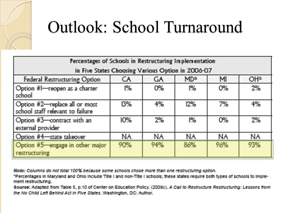 Outlook: School Turnaround Consensus: Consequences must have meaning.