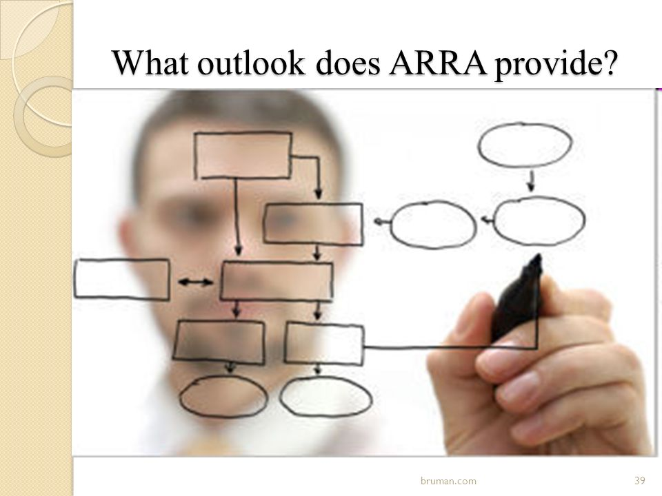 What outlook does ARRA provide? 39bruman.com