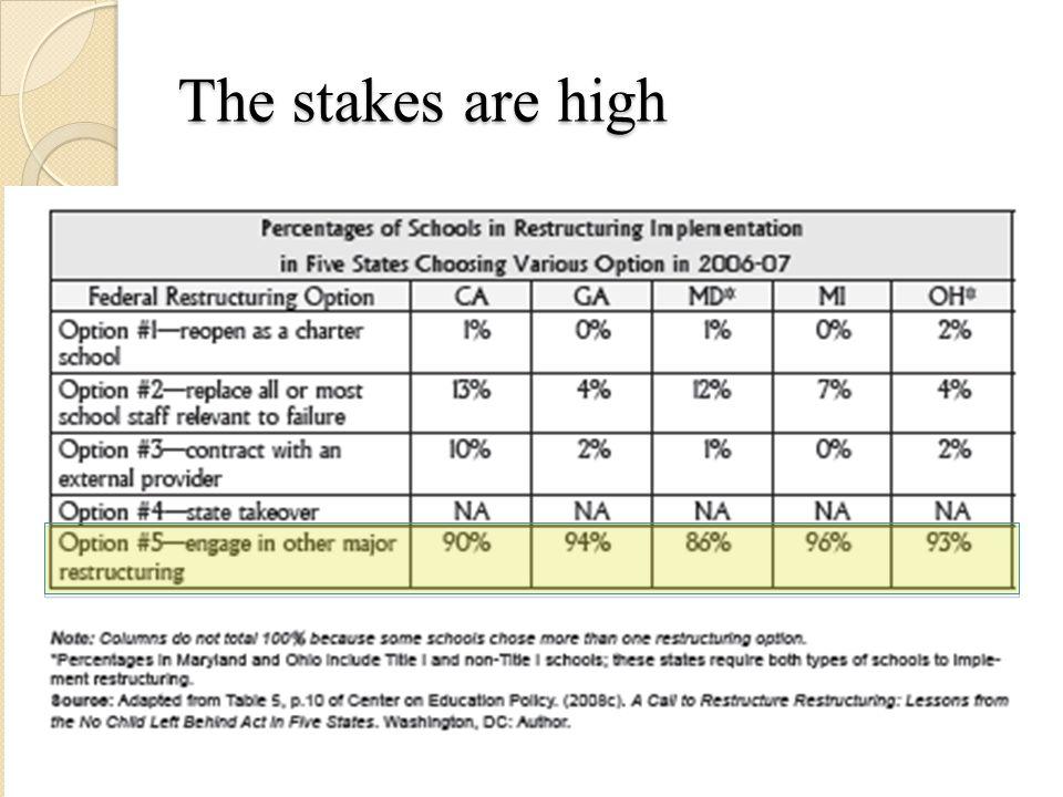 Outlook: Standards & Assessments Consensus: NCLB got it backwards.