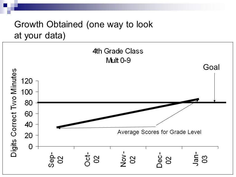Growth Obtained (one way to look at your data) Goal Average Scores for Grade Level