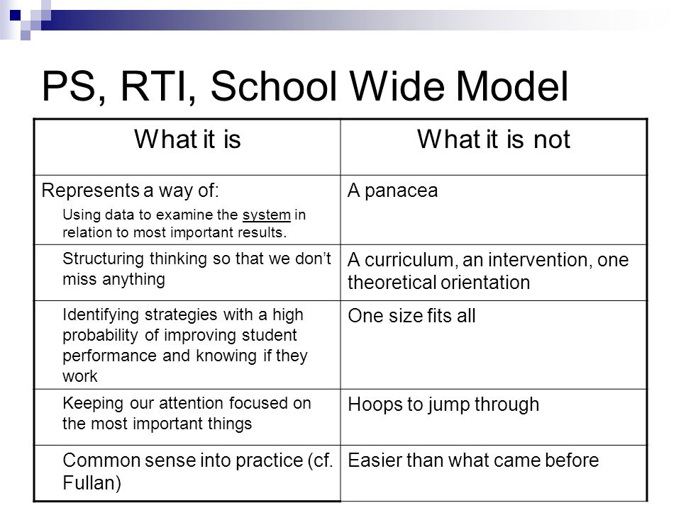 PS, RTI, School Wide Model What it isWhat it is not Represents a way of: Using data to examine the system in relation to most important results. A pan