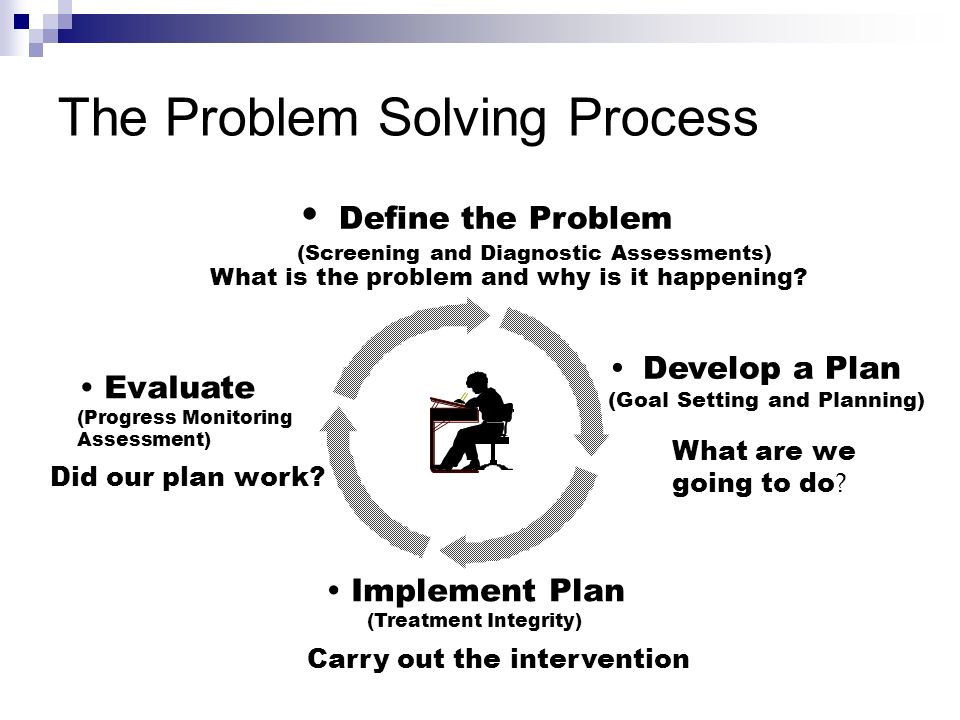 The Problem Solving Process Implement Plan (Treatment Integrity) Carry out the intervention Evaluate (Progress Monitoring Assessment) Did our plan work.