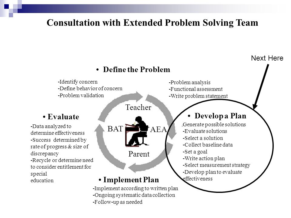 -Implement according to written plan -Ongoing systematic data collection -Follow-up as needed Evaluate Develop a Plan - Generate possible solutions -Evaluate solutions -Select a solution -Collect baseline data -Set a goal -Write action plan -Select measurement strategy -Develop plan to evaluate effectiveness Implement Plan Consultation with Extended Problem Solving Team Define the Problem -Identify concern -Define behavior of concern -Problem validation -Data analyzed to determine effectiveness -Success determined by rate of progress & size of discrepancy -Recycle or determine need to consider entitlement for special education -Problem analysis -Functional assessment -Write problem statement Parent Teacher BAT AEA Next Here
