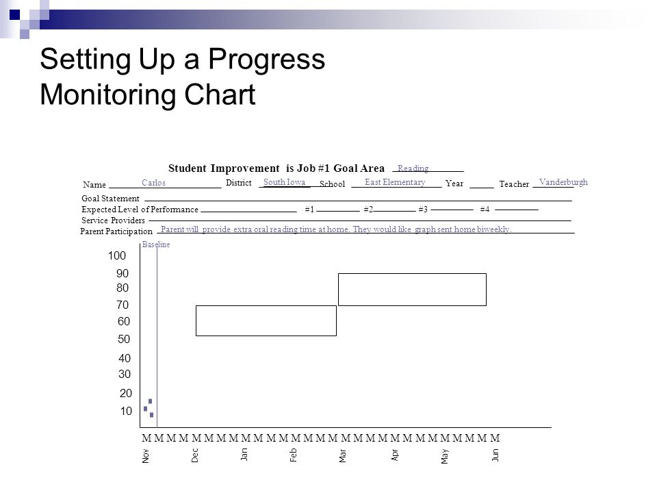 Setting Up a Progress Monitoring Chart 100 90 80 70 60 50 40 30 20 10 Student Improvement is Job #1 Goal Area Name Goal Statement Expected Level of Performance #1 #2 #3 #4 Service Providers Parent Participation Baseline Carlos East ElementarySouth IowaVanderburgh Reading Parent will provide extra oral reading time at home.