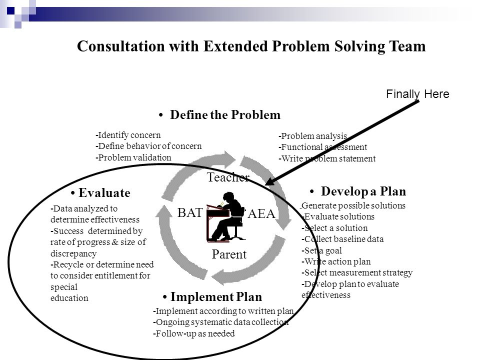 -Implement according to written plan -Ongoing systematic data collection -Follow-up as needed Evaluate Develop a Plan - Generate possible solutions -Evaluate solutions -Select a solution -Collect baseline data -Set a goal -Write action plan -Select measurement strategy -Develop plan to evaluate effectiveness Implement Plan Consultation with Extended Problem Solving Team Define the Problem -Identify concern -Define behavior of concern -Problem validation -Data analyzed to determine effectiveness -Success determined by rate of progress & size of discrepancy -Recycle or determine need to consider entitlement for special education -Problem analysis -Functional assessment -Write problem statement Parent Teacher BAT AEA Finally Here