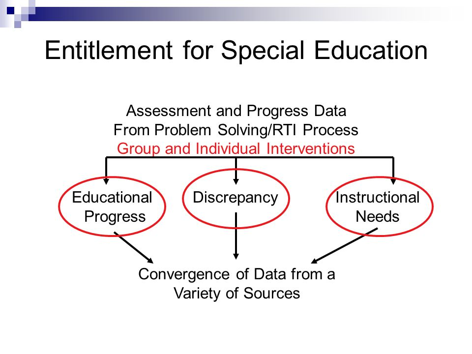 Entitlement for Special Education Educational Progress DiscrepancyInstructional Needs Assessment and Progress Data From Problem Solving/RTI Process Group and Individual Interventions Convergence of Data from a Variety of Sources