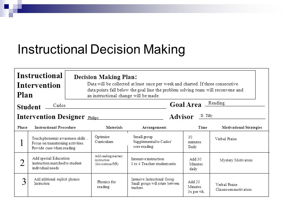 Instructional Decision Making Decision Making Plan : Instructional Intervention Plan Student Intervention Designer Goal Area Advisor Phase Instructional Procedure Materials Arrangements Time Motivational Strategies Data will be collected at least once per week and charted.