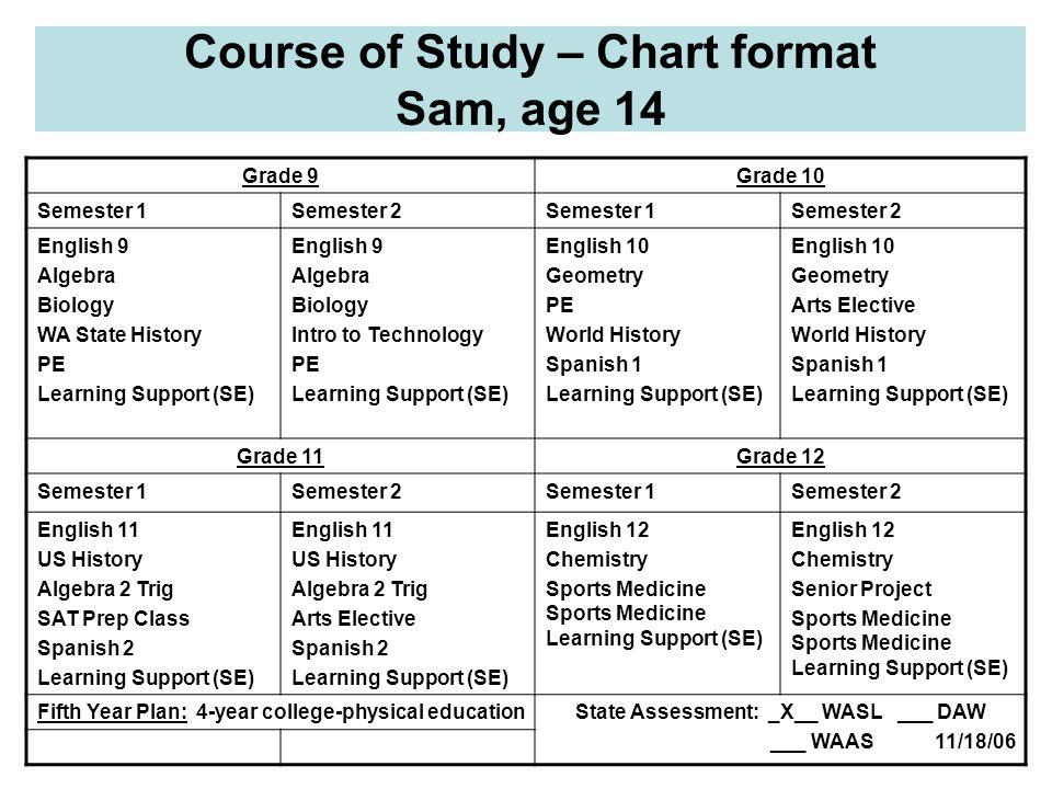 Course of Study – Chart format Sam, age 14 Grade 9Grade 10 Semester 1Semester 2Semester 1Semester 2 English 9 Algebra Biology WA State History PE Lear