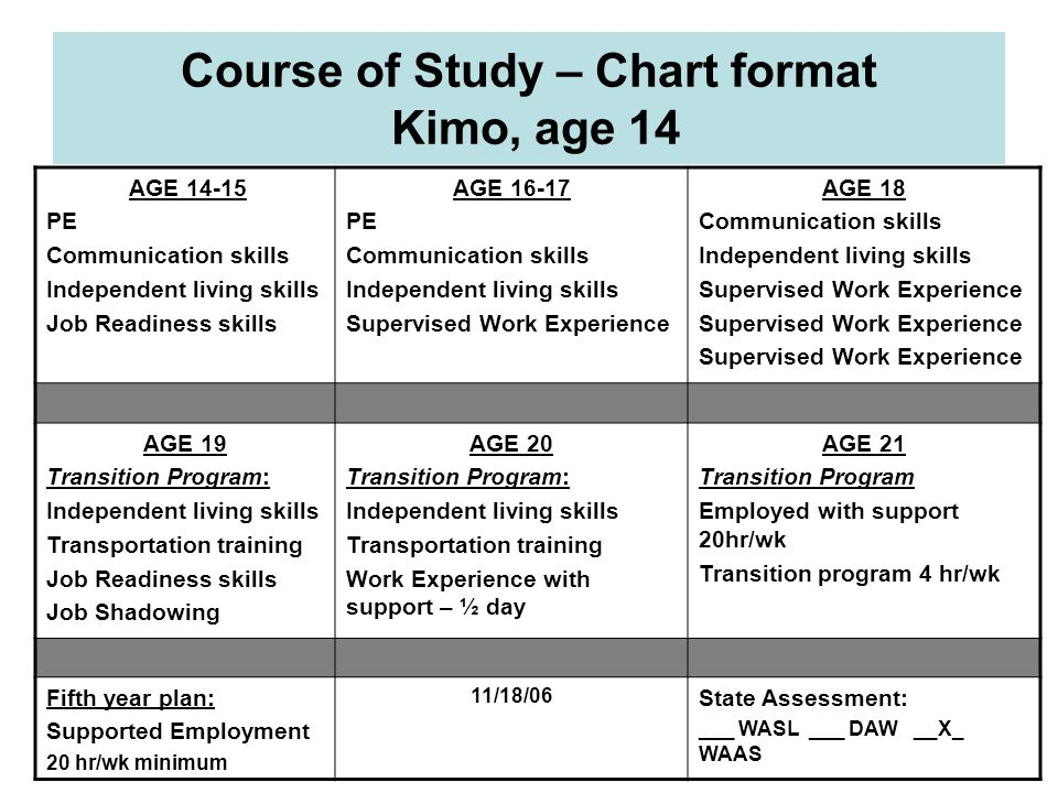 Course of Study – Chart format Kimo, age 14 AGE 14-15 PE Communication skills Independent living skills Job Readiness skills AGE 16-17 PE Communicatio