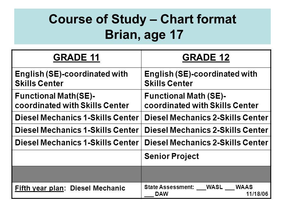 Course of Study – Chart format Brian, age 17 GRADE 11GRADE 12 English (SE)-coordinated with Skills Center Functional Math(SE)- coordinated with Skills