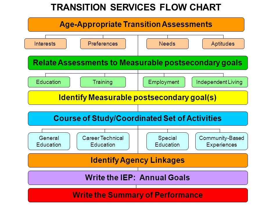 Age-Appropriate Transition Assessment Transition assessment is the ongoing process of collecting data on the students needs, preferences, and interests as they relate to work, education, or living environments.