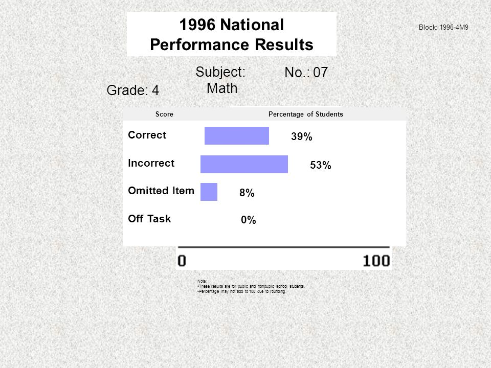Subject: Math Grade: 4 Block: 1996-4M9 No.: 07 1996 National Performance Results Note: These results are for public and nonpublic school students.