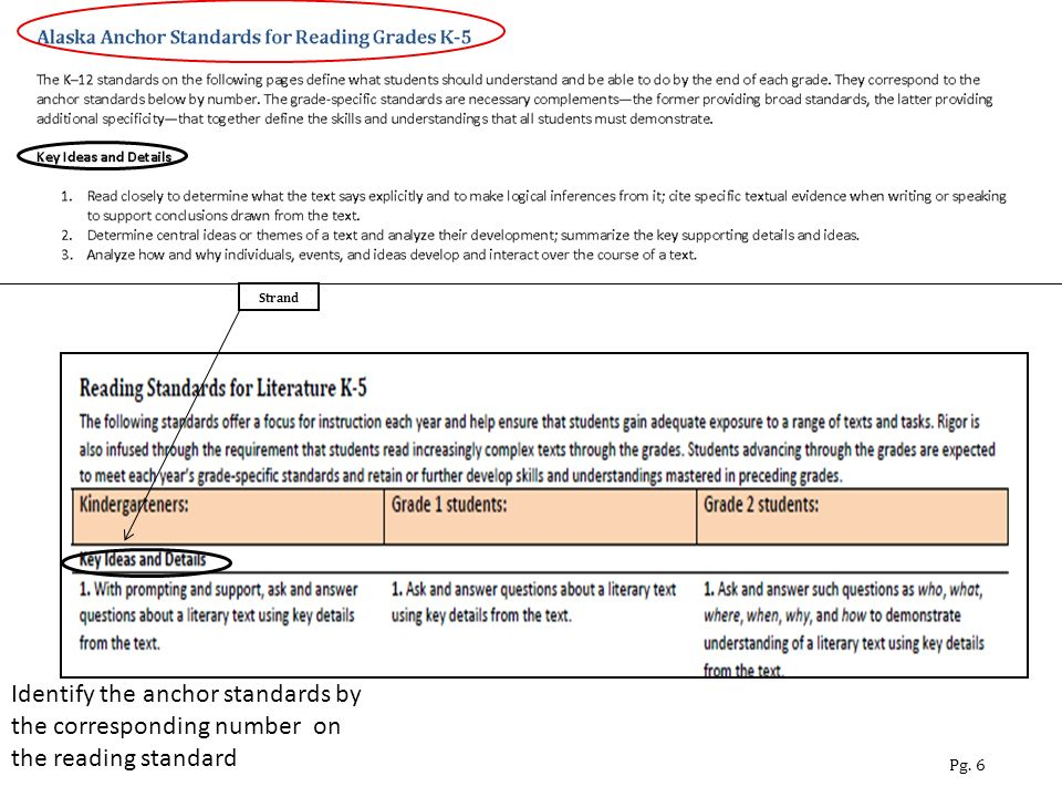 Identify the anchor standards by the corresponding number on the reading standard Pg. 6 Strand