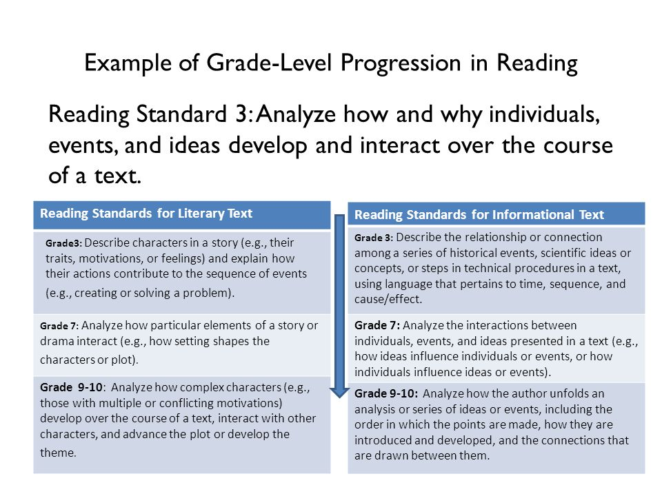 Example of Grade-Level Progression in Reading Reading Standard 3: Analyze how and why individuals, events, and ideas develop and interact over the course of a text.