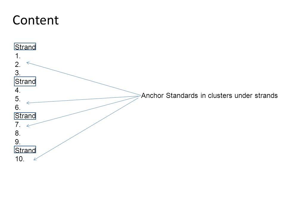 Content Strand 1. 2. 3. Strand 4. 5. 6. Strand 7.