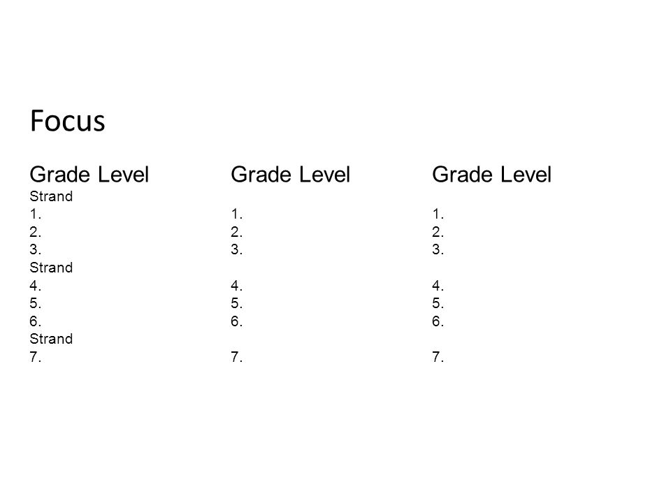 Focus Grade LevelGrade LevelGrade Level Strand 1.1.1.